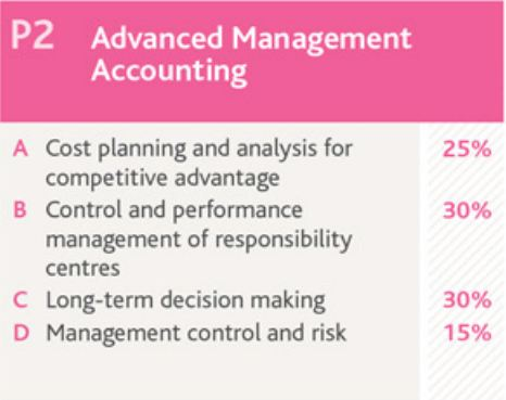 P2 Advanced Management Accounting | the cima student