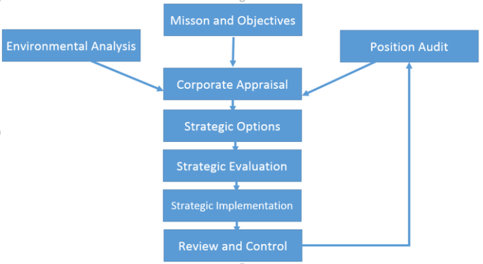 Cima operational case study tips