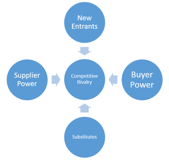 five forces model for industry analysis Carried out porters five forces model analysis of the premium segment of the hotel industry and compared it with some industries like it, cement and textiles which have shown growth potential in recent times.